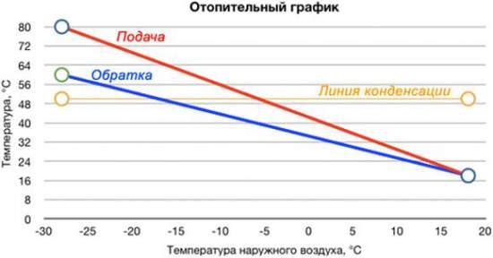 график отопления